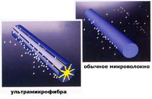 микрофибра от компании Protex Швеция